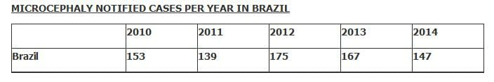 Microcephaly Reported Cases chart Brazli 2010-2014